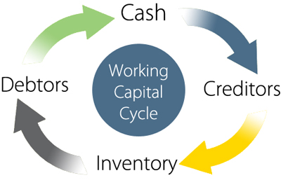 How to manage your Working Capital